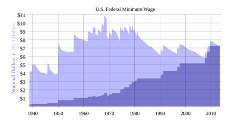 federal minimum wage fair minimum wage act of 2007