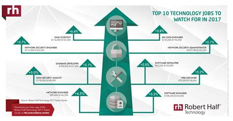best new technology 2017 forecasts for the data centre industry in 2017
