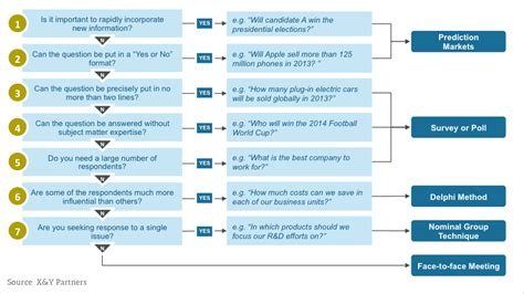 decision tree tool change management x y partners