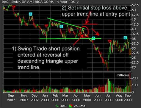 Swing Trading Stop Loss Exle Using Bac Online Stock