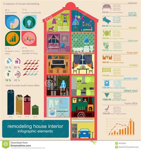 elements design renovations inc house remodeling infographic set interior elements for