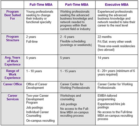 Time Commitment Part Time Mba Programs by Different Mba Program Types Mbaprepadvantage