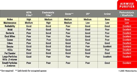 airwise air purifier comparison chart