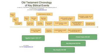 schuyler bibles 187 bible history and translation chart