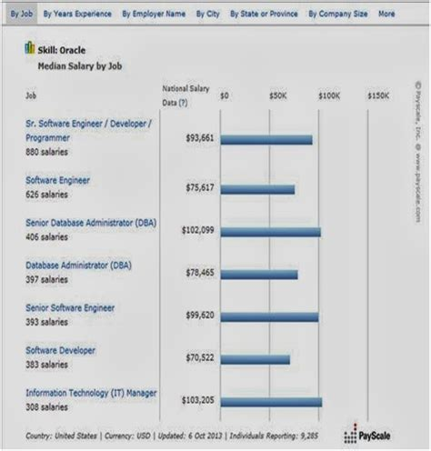 Komunikasi Bisnis Ed 2 profil produk dan gaji pegawai perusahaan oracle tugas