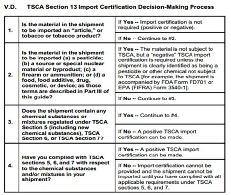 Tsca Section 13 by Us Toxic Substances Act Tsca