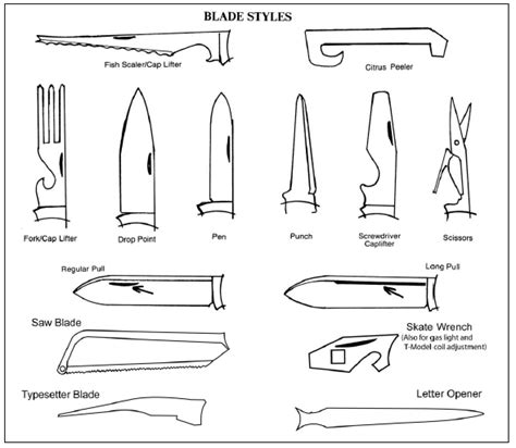 types of blades illustrated guide to types of blades from blade magazine