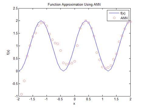 pattern classification using ann programming sutrisno w ibrahim