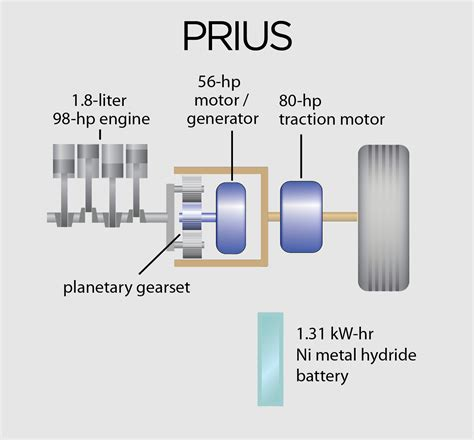 Toyota Prius Powertrain Photo 4