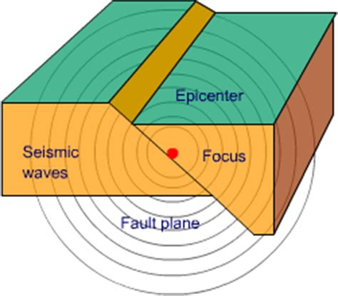 Earthquake Definition Geography | the gallery for gt earthquake focus