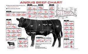 Texas Gift Baskets Beef Cuts Miles Farmers Market