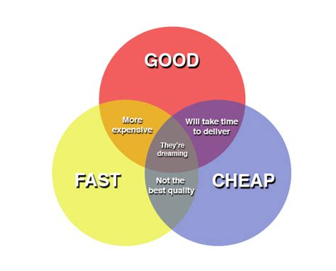 The Personal Mba Price Something Higher Compare Value by Graphical Output Golf A Venn Diagram Generator