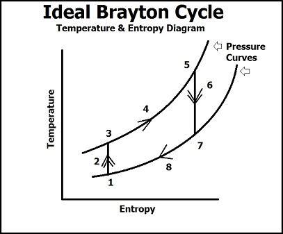 otto cycle ts diagram study brayton cycle chemwiki