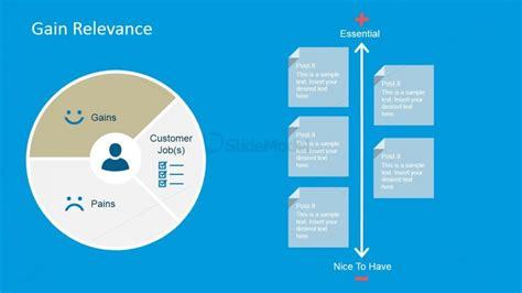 Customer Gains Relevance Evaluation Slide Slidemodel Value Proposition Template Ppt