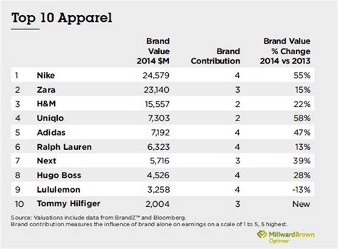 trends fall winter brandz top global apparel and