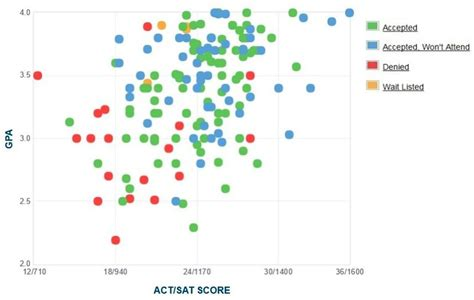 Georgetown Mba 3 0 Gpa by Endicott College Gpa Sat Scores And Act Scores