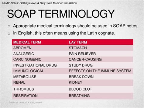 Soaps Acronym Soap Notes Getting And With Translation