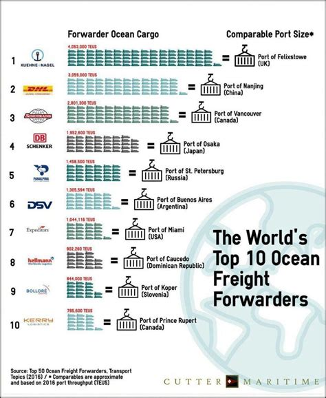 kerry logistics is now among the world s top 10 freight forwarders kerryindev logistics