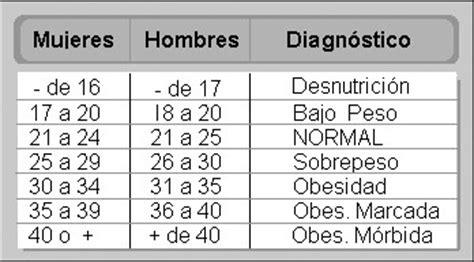 tabla imc indice de masa corporal taringa 191 qu 233 es el 205 ndice de masa corporal vivir mejor