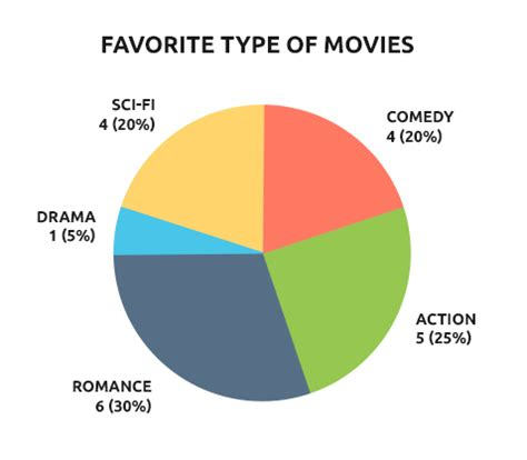 film comedy chart pie chart type of movies pte tutor