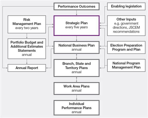 planning operating and reporting framework aec annual
