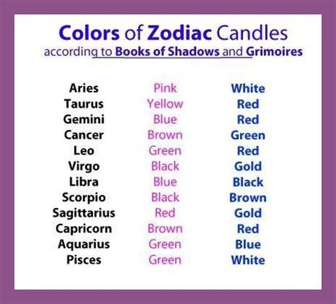 astrology color astrology colors of zodiac candles gemini pinterest