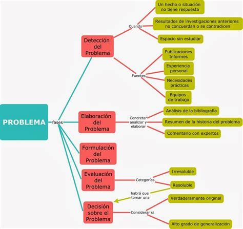 preguntas de investigacion segun kerlinger gabb badillo metodolog 205 a problematizaci 211 n 191 c 243 mo