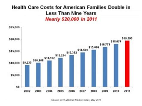 a modest for lowering the cost of health care