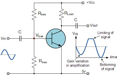 transistor as lifier with common emitter lifier distortion in transistor lifiers