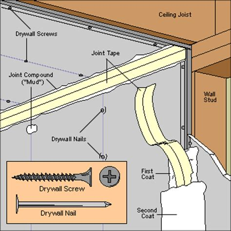what type of drywall to use in a bathroom wall materials buying guide