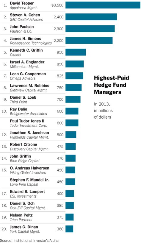 Hedge Fund Post Mba Salary by David Tepper Makes A Typical Ceo S Salary Every Few Days