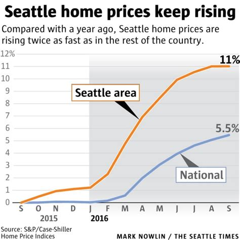 seattle leads the nation in rent growth