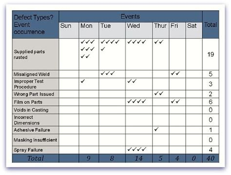 exle of a check sheet one of the 7 quality management