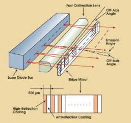 laser diode beam divergence mirror enhances diode laser bar s beam tech pulse apr 2004 photonics spectra