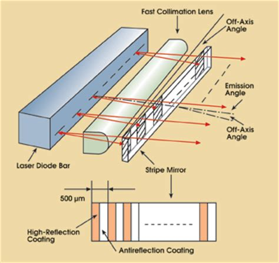 laser diode divergence mirror enhances diode laser bar s beam tech pulse apr 2004 photonics spectra