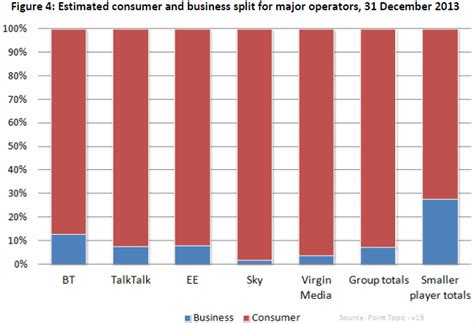 broadband save on business internet thru super uk superfast broadband uptake and isp market share q4