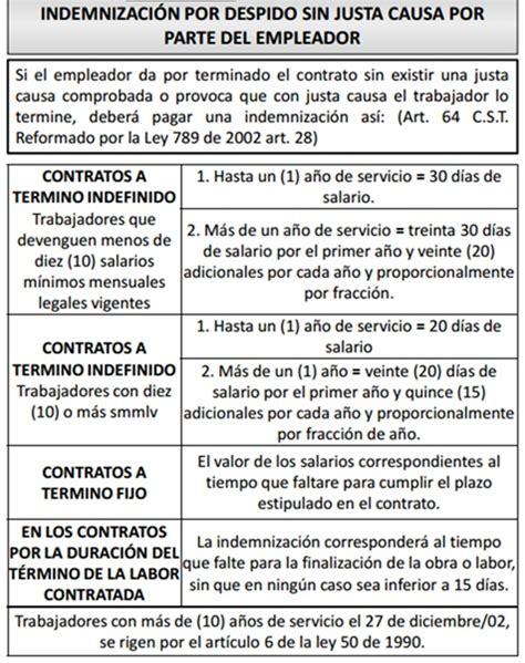 despido por causas objetivas defiende tus derechos sobre derecho laboral colombiano sobre el derecho laboral
