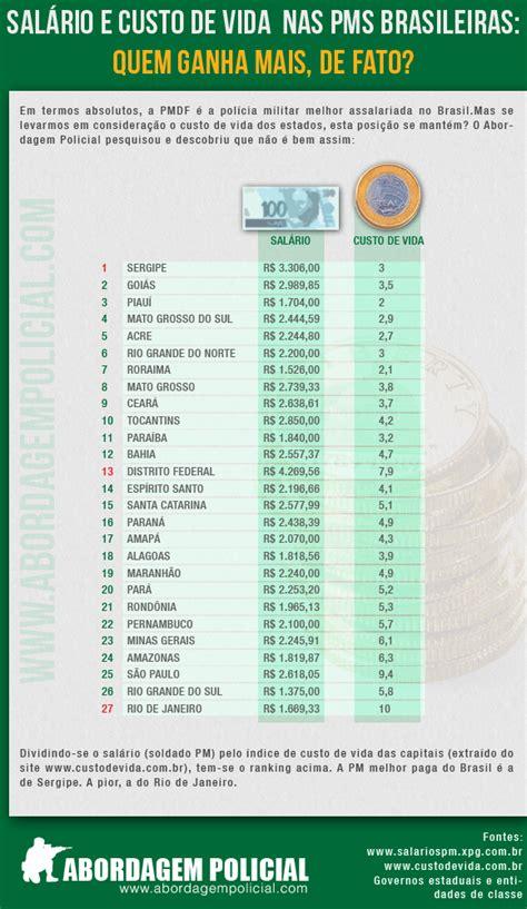 salario da policia militar em 2015 rj concei 231 227 opbonline tabela sal 225 rio x custo de vida das