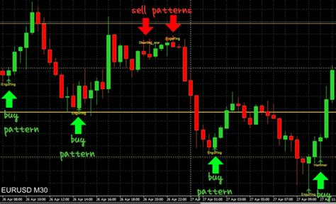 pattern trading ea forex cpi candlestick pattern indicator by john powell