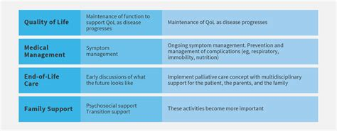 management strategies for cln2 disease sciencedirect goals of management hcp