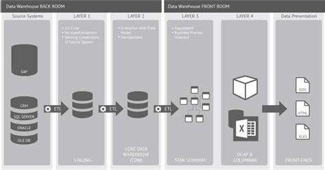 data warehouse architektur wohnideen infolead mobi - Hängematte Nürnberg