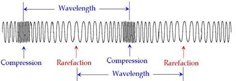 sound and communication study page