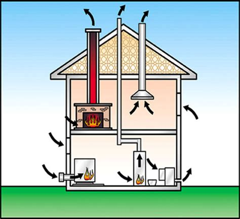 How Fireplace Works by How Your Chimney Really Works Chimney Safety Institute