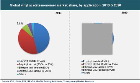 Ethylene Vinyl Acetate Copolymer Applications - global vinyl acetate monomer vam market is expected to
