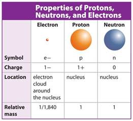 Compare The Mass Of Protons Neutrons And Electrons April 2014 Marshscience7