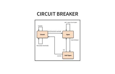 circuit breaker pattern java exle hands on hystrix best practices und stolperfallen
