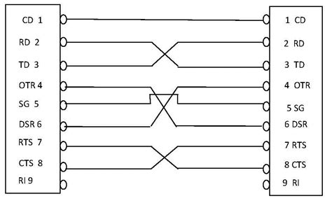 null modem layout null modem wiring diagram 25 wiring diagram images