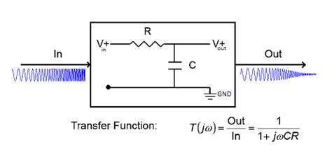 capacitor filter transfer function estimate the transfer function of a circuit using live measurements matlab simulink exle