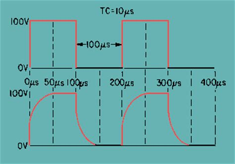 integrator output calculation integrator waveform analysis