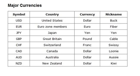 Similiar Currency Symbols And Names Keywords